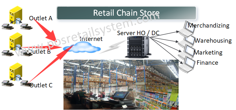 prs retail network chain store